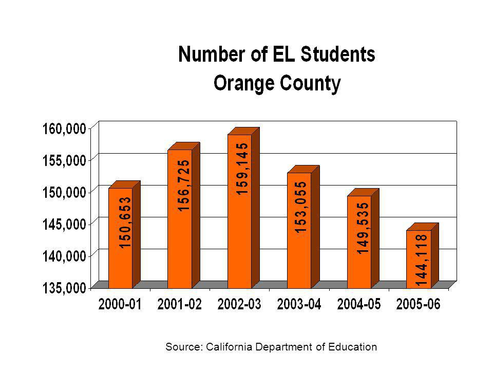 Source: California Department of Education