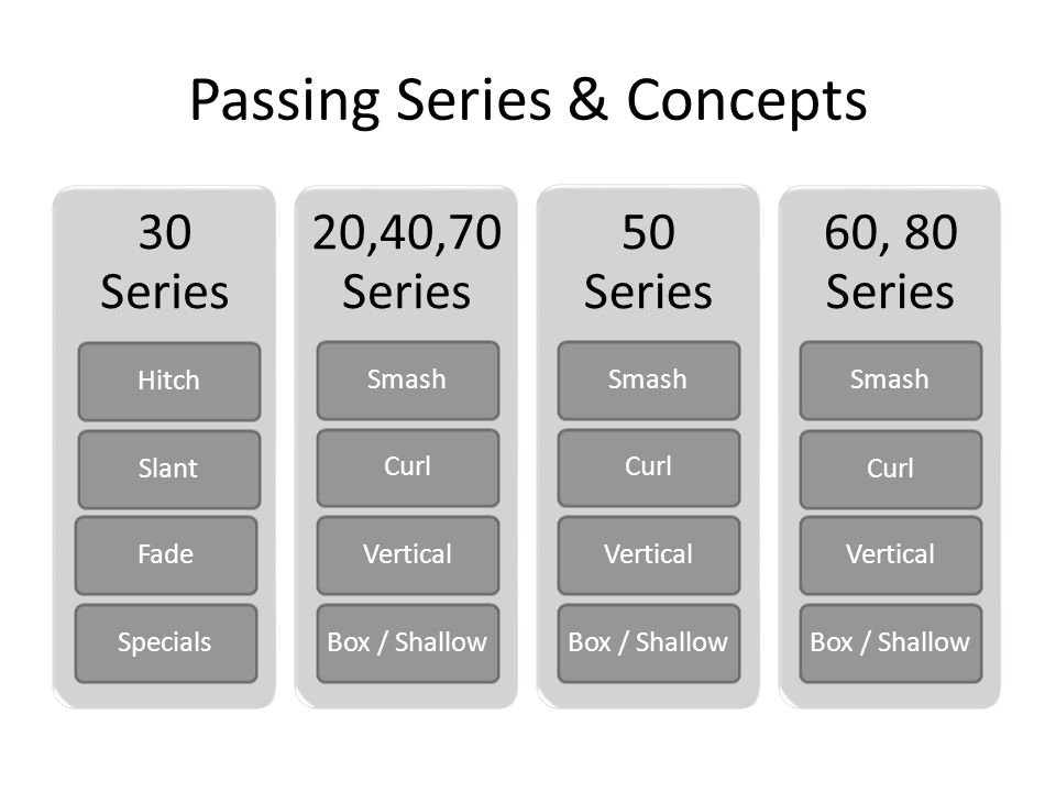 Passing Series & Concepts 30 Series HitchSlantFadeSpecials 20,40,70 Series SmashCurlVerticalBox / Shallow 50 Series SmashCurlVerticalBox / Shallow 60, 80 Series SmashCurlVerticalBox / Shallow
