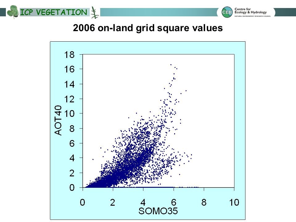 ICP VEGETATION 2006 on-land grid square values
