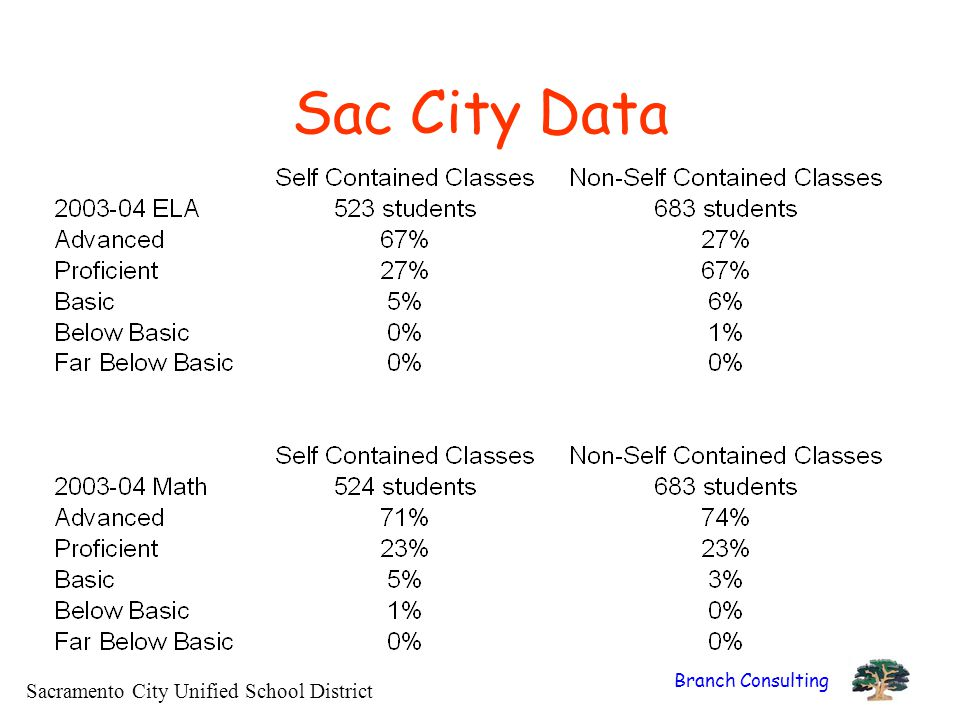Branch Consulting Sac City Data Sacramento City Unified School District