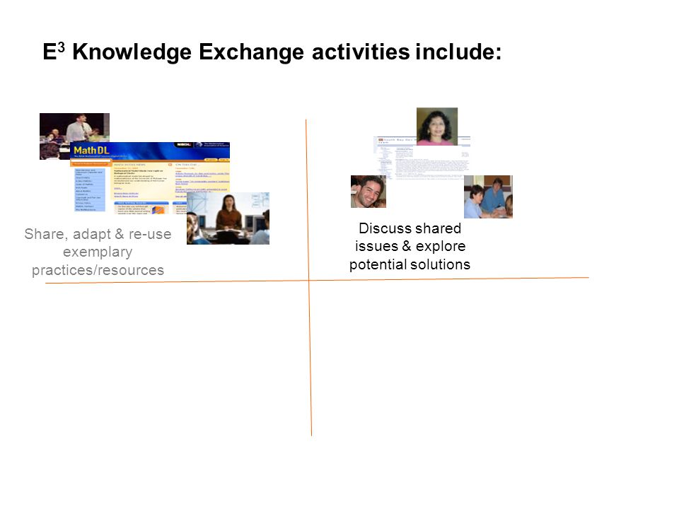Share, adapt & re-use exemplary practices/resources Discuss shared issues & explore potential solutions 1E 3 Knowledge Exchange activities include: