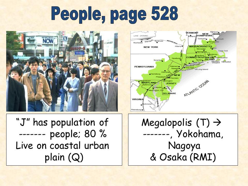 J has population of ------- people; 80 % Live on coastal urban plain (Q) Megalopolis (T)  -------, Yokohama, Nagoya & Osaka (RMI)