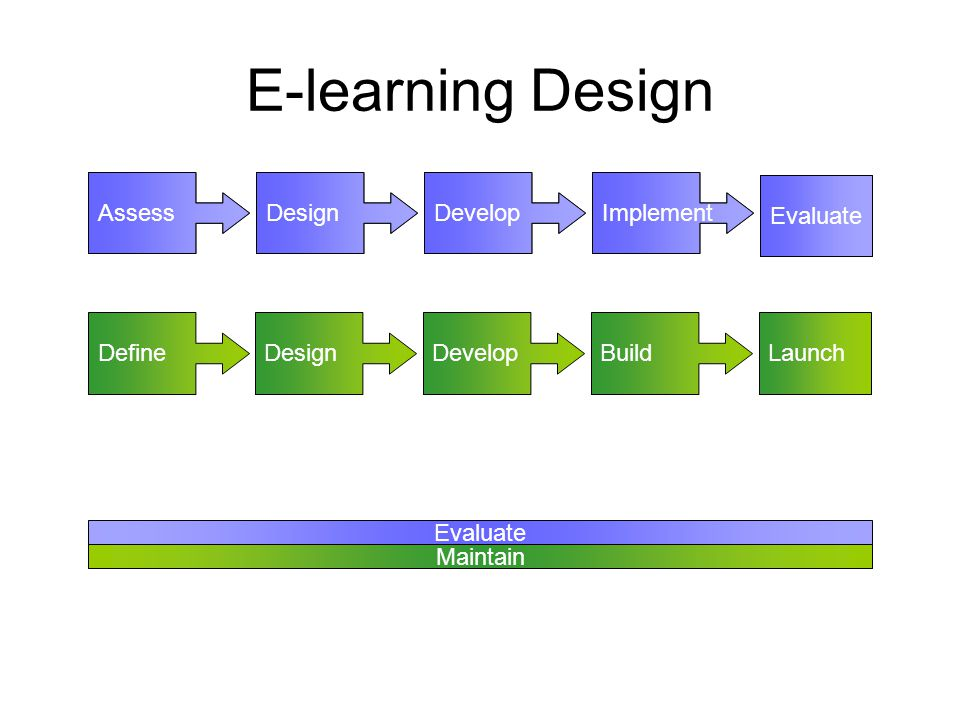 DevelopDesignDefine E-learning Design AssessDesignDevelopImplement Evaluate BuildLaunch AssessDesignDevelopImplement Evaluate Maintain