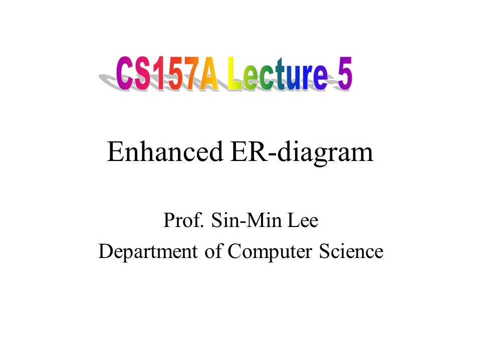 Database Modeling and Implementation Process Ideas ER DesignRelational Schema Relational DBMS Implementation