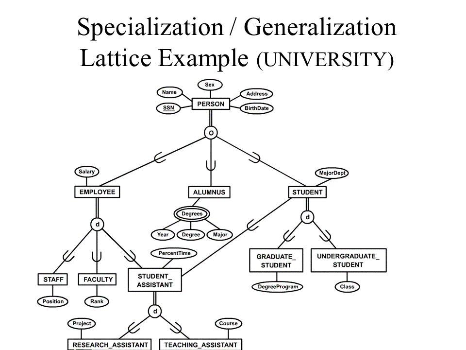 Specialization / Generalization Lattice Example (UNIVERSITY)