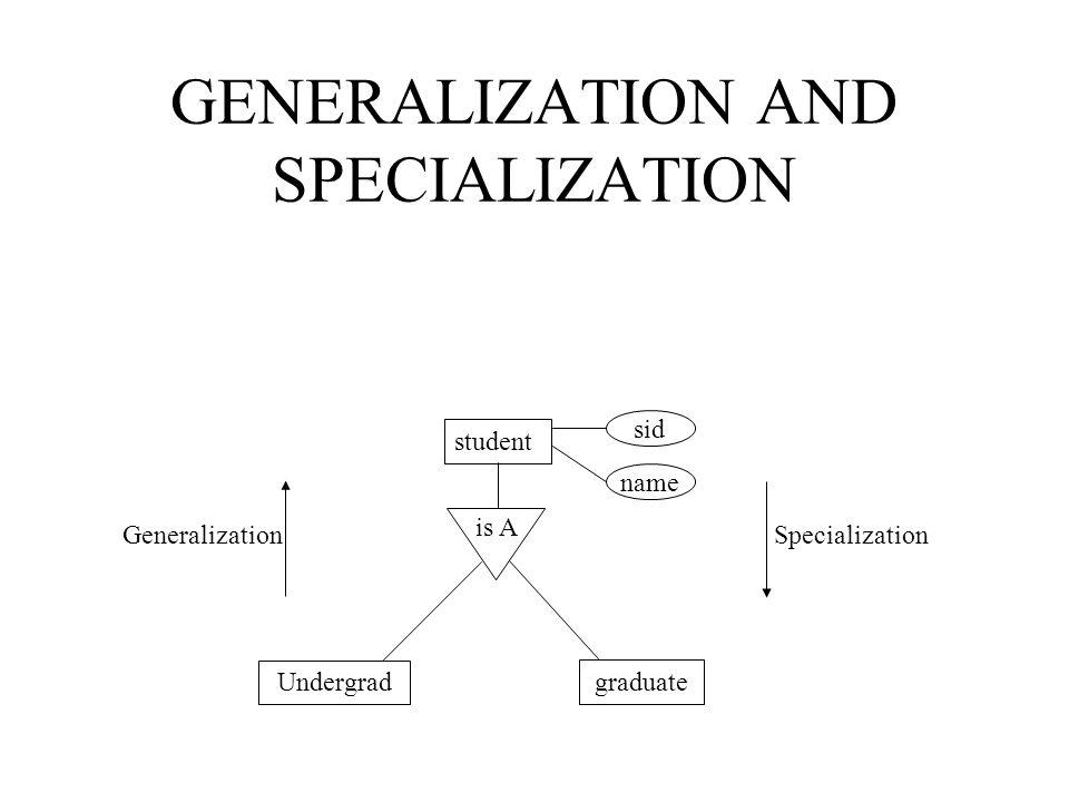 GENERALIZATION AND SPECIALIZATION sid student name is A graduate Undergrad Specialization Generalization