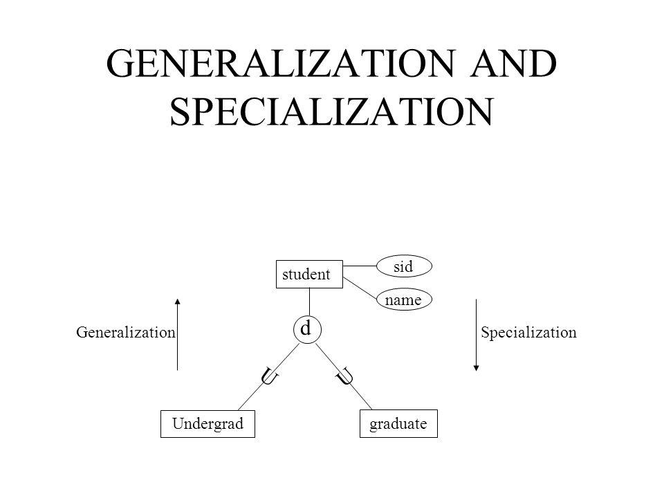 GENERALIZATION AND SPECIALIZATION sid student name graduate Undergrad Specialization Generalization d U U
