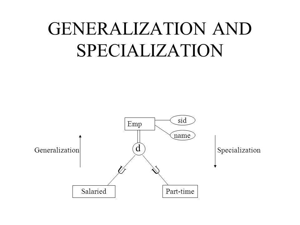 GENERALIZATION AND SPECIALIZATION sid Emp name Part-time Salaried Specialization Generalization d U U