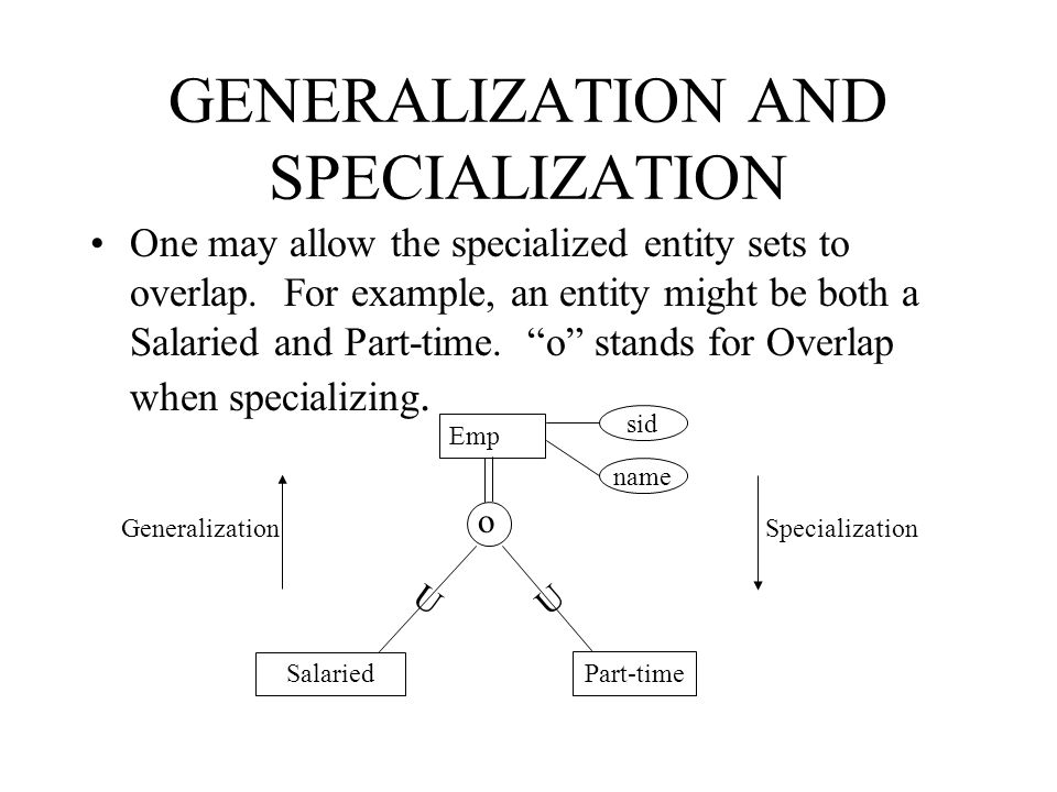 GENERALIZATION AND SPECIALIZATION One may allow the specialized entity sets to overlap. For example, an entity might be both a Salaried and Part-time.