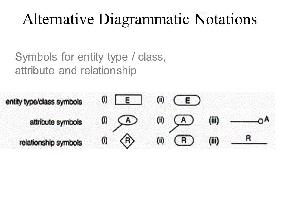 Alternative Diagrammatic Notations Symbols for entity type / class, attribute and relationship