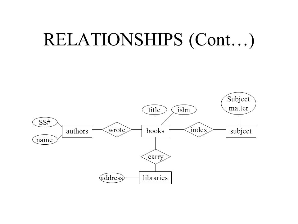RELATIONSHIPS (Cont…) carry books indexwrote subjectauthors SS# name title libraries quantity address isbn Subject matter