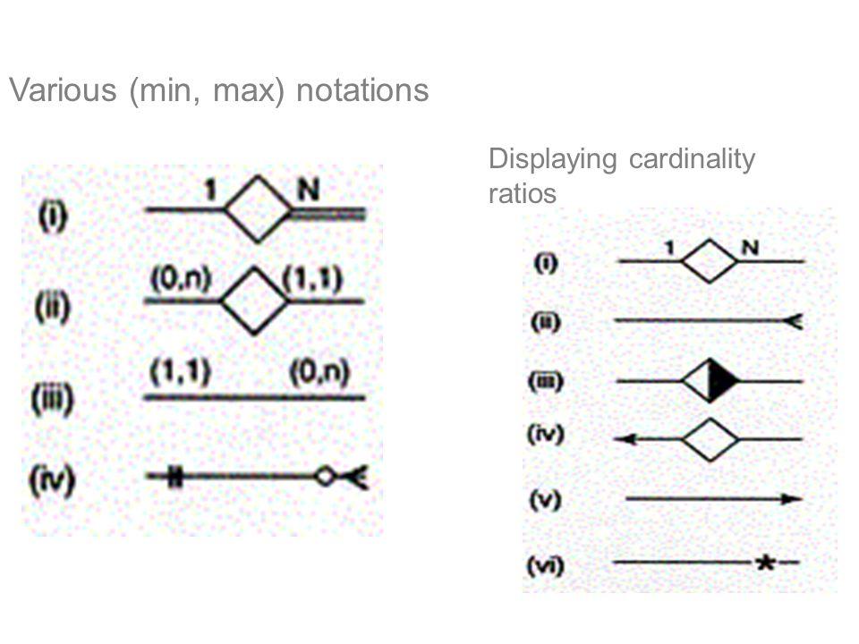 Various (min, max) notations Displaying cardinality ratios