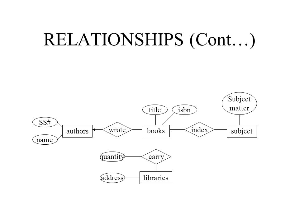 BINARY RELATIONSHIP A binary relationship between entity set A and B might be: 1:1 Women marrying Men (function) N:1 Children having mothers (function) 1:N Mothers having children (inverse function) M:N Students enrolled in a class women marry men children having mothers having children students enrolled classes 1 n n1 A B A B A B A B