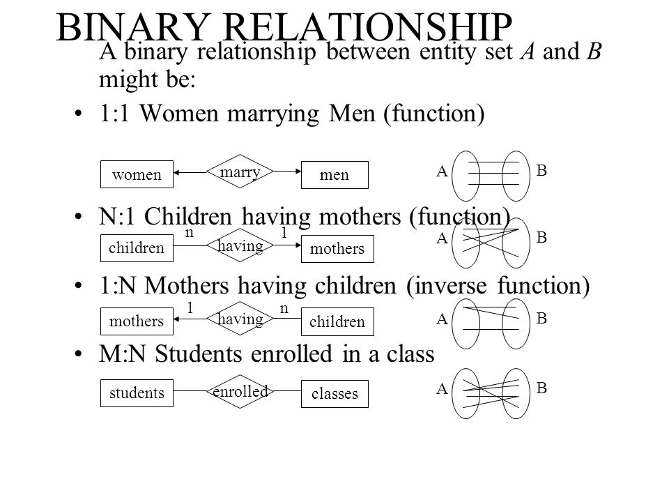 BINARY RELATIONSHIP A binary relationship between entity set A and B might be: 1:1 Women marrying Men (function) N:1 Children having mothers (function
