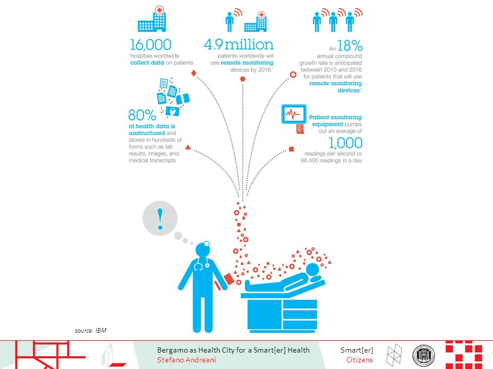Bergamo as Health City for a Smart[er] Health Stefano Andreani Smart[er] Citizens source: IBM