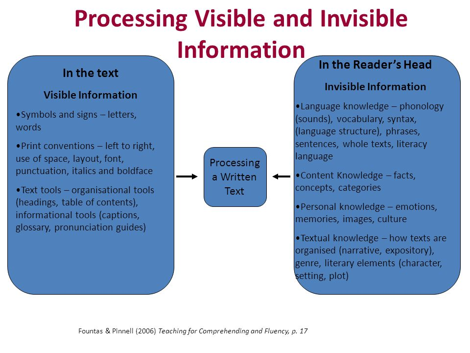 Processing Visible and Invisible Information In the text Visible Information Symbols and signs – letters, words Print conventions – left to right, use of space, layout, font, punctuation, italics and boldface Text tools – organisational tools (headings, table of contents), informational tools (captions, glossary, pronunciation guides) In the Reader's Head Invisible Information Language knowledge – phonology (sounds), vocabulary, syntax, (language structure), phrases, sentences, whole texts, literacy language Content Knowledge – facts, concepts, categories Personal knowledge – emotions, memories, images, culture Textual knowledge – how texts are organised (narrative, expository), genre, literary elements (character, setting, plot) Processing a Written Text Fountas & Pinnell (2006) Teaching for Comprehending and Fluency, p.