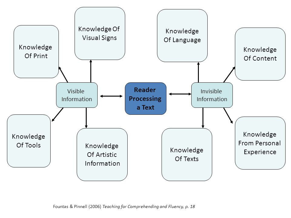 Reader Processing a Text Visible Information Invisible Information Knowledge Of Print Knowledge Of Visual Signs Knowledge Of Language Knowledge Of Con