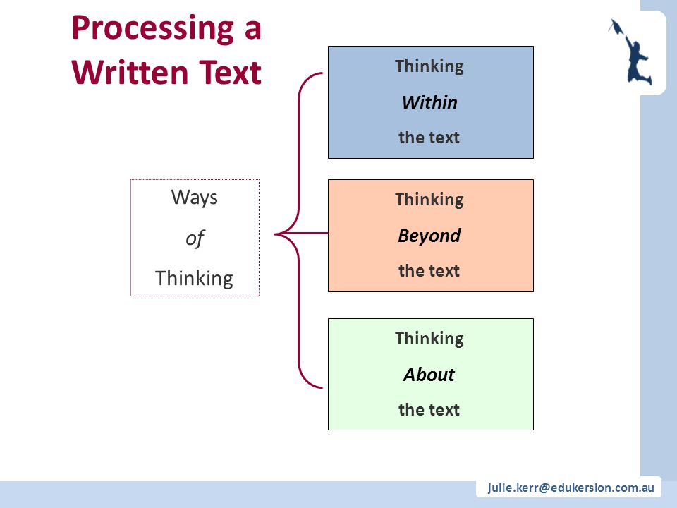 julie.kerr@edukersion.com.au Processing a Written Text Thinking Within the text Thinking Beyond the text Thinking About the text Ways of Thinking