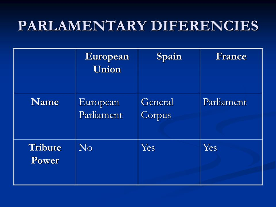 PARLAMENTARY DIFERENCIES European Union SpainFrance Name European Parliament General Corpus Parliament Tribute Power NoYesYes