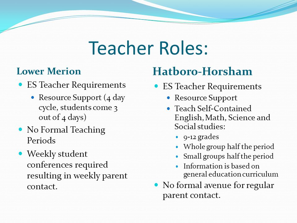 Teacher Roles: Lower Merion Hatboro-Horsham ES Teacher Requirements Resource Support (4 day cycle, students come 3 out of 4 days) No Formal Teaching P