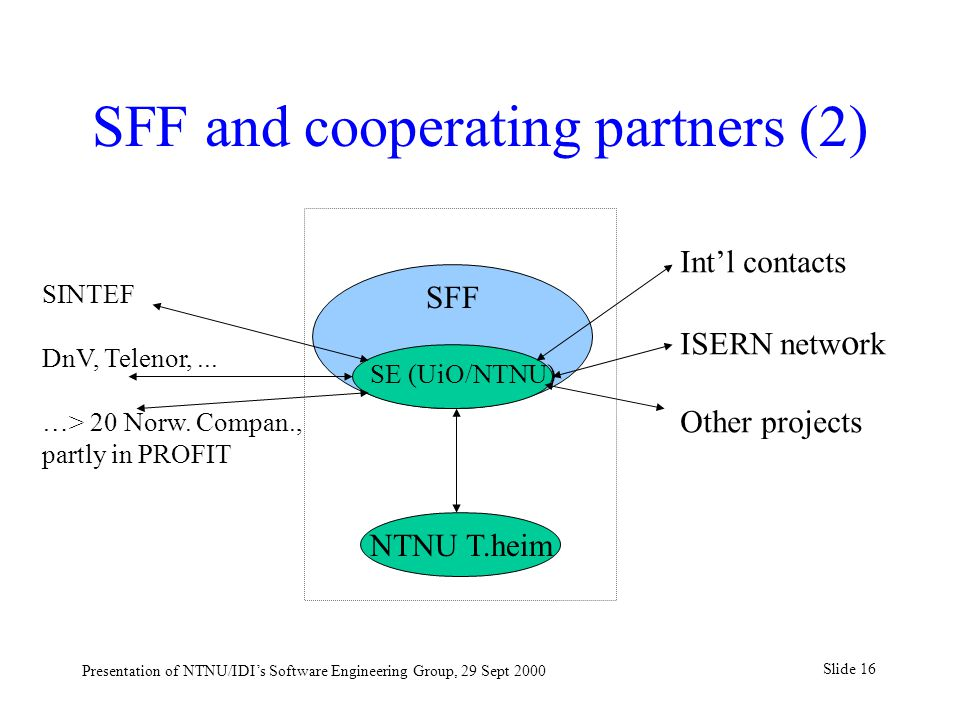 Slide 16 Presentation of NTNU/IDI's Software Engineering Group, 29 Sept 2000 SFF and cooperating partners (2) SFF SE (UiO/NTNU) SINTEF DnV, Telenor,..