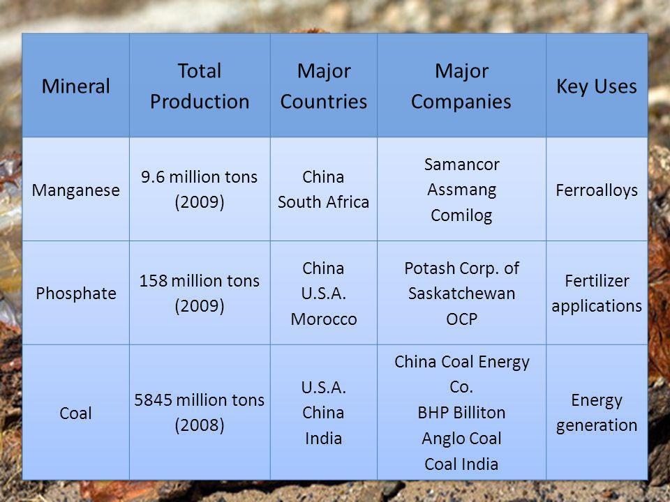 http://www.infomine.com/investment/charts.aspx?mv=1&f=f&r=3y&c=ccoal.xusd.umt,cma nganese.xusd.umt,cphosphates.xusd.umt#chart
