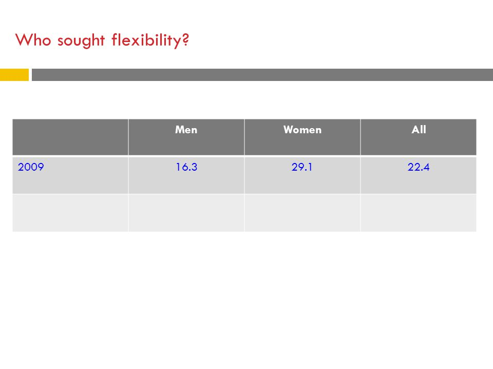 Who sought flexibility? MenWomenAll 200916.329.122.4