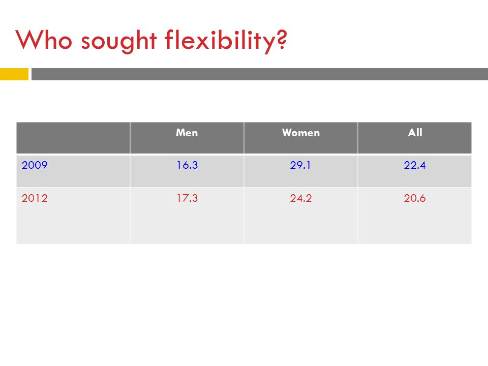 Who sought flexibility? MenWomenAll 200916.329.122.4 201217.324.220.6
