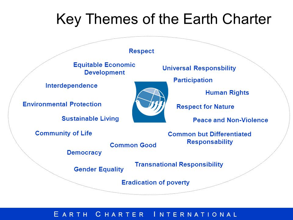 E A R T H C H A R T E R I N T E R N A T I O N A L Human Rights Universal Responsbility Respect Community of Life Common but Differentiated Responsability Common Good Peace and Non-Violence Interdependence Eradication of poverty Equitable Economic Development Democracy Environmental Protection Sustainable Living Transnational Responsibility Respect for Nature Participation Gender Equality Key Themes of the Earth Charter