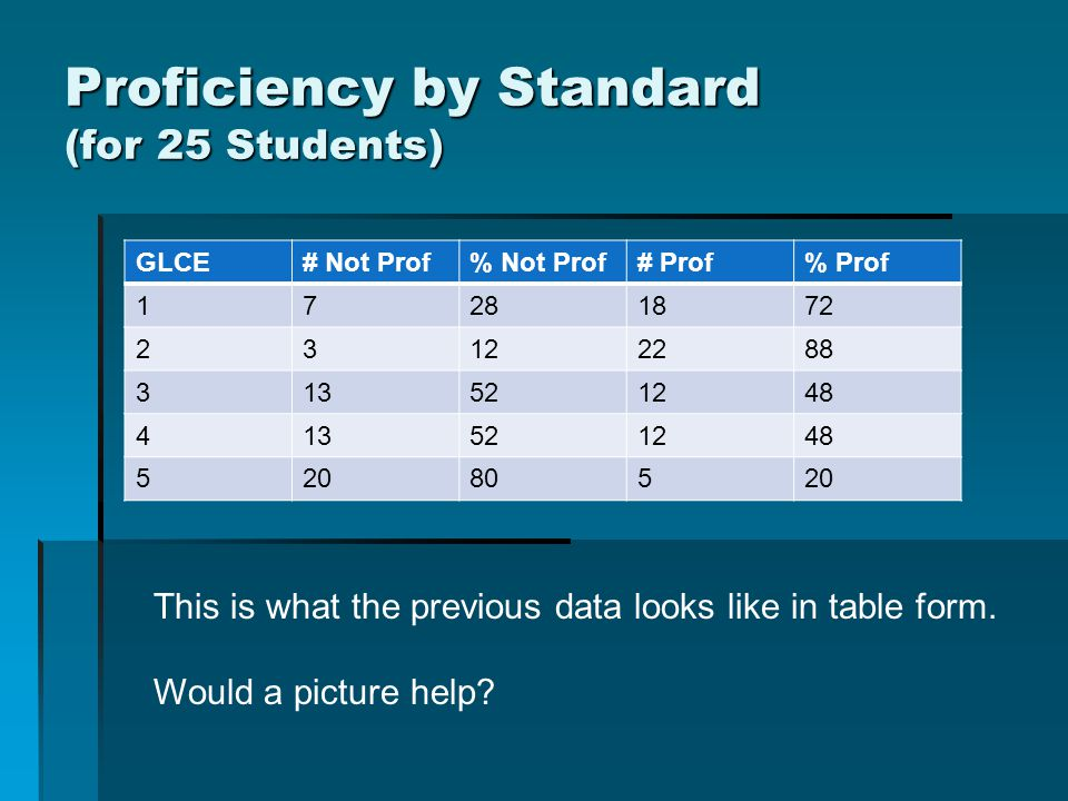 Proficiency by Standard (for 25 Students) GLCE# Not Prof% Not Prof# Prof% Prof This is what the previous data looks like in table form.