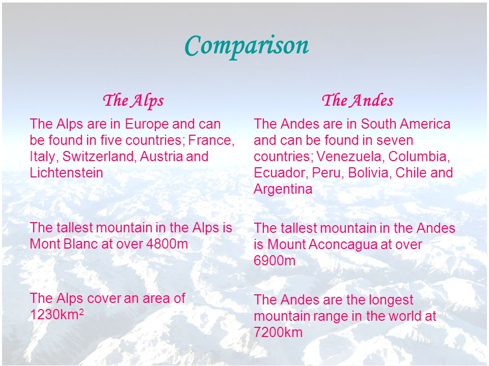 Comparison The Alps The Alps are in Europe and can be found in five countries; France, Italy, Switzerland, Austria and Lichtenstein The tallest mountain in the Alps is Mont Blanc at over 4800m The Alps cover an area of 1230km 2 The Andes The Andes are in South America and can be found in seven countries; Venezuela, Columbia, Ecuador, Peru, Bolivia, Chile and Argentina The tallest mountain in the Andes is Mount Aconcagua at over 6900m The Andes are the longest mountain range in the world at 7200km
