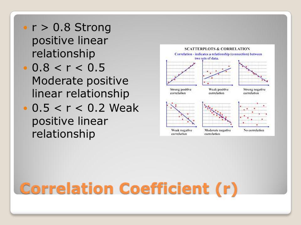 Correlation Coefficient (r) r > 0.8 Strong positive linear relationship 0.8 < r < 0.5 Moderate positive linear relationship 0.5 < r < 0.2 Weak positiv