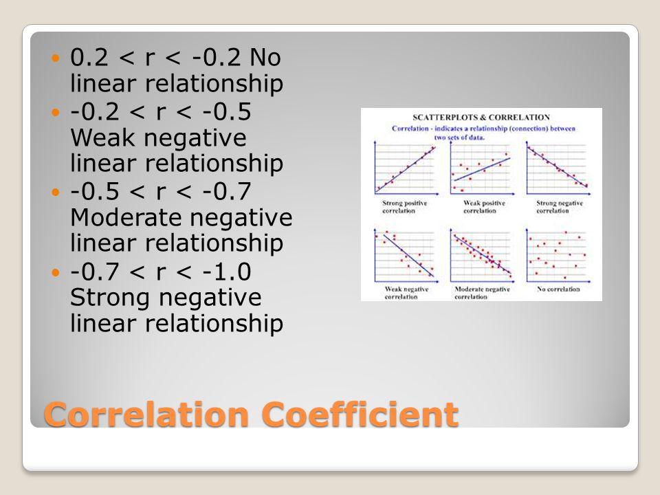 Correlation Coefficient 0.2 < r < -0.2 No linear relationship -0.2 < r < -0.5 Weak negative linear relationship -0.5 < r < -0.7 Moderate negative line