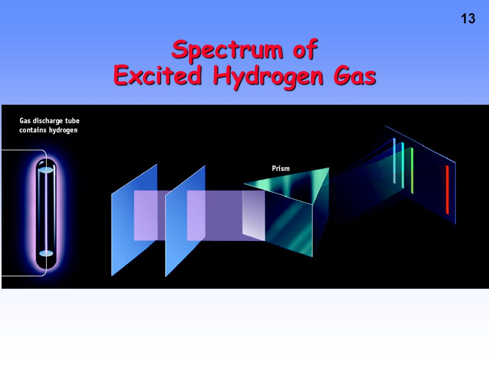 12 Line Emission Spectra of Excited Atoms Excited atoms emit light of only certain wavelengths The wavelengths of emitted light depend on the element.