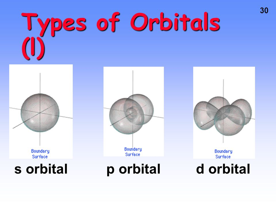29 Types of Orbitals The most probable area to find these electrons takes on a shapeThe most probable area to find these electrons takes on a shape So