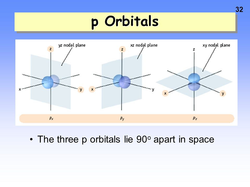31 p Orbitals this is a p sublevel with 3 orbitals These are called x, y, and z this is a p sublevel with 3 orbitals These are called x, y, and z Ther