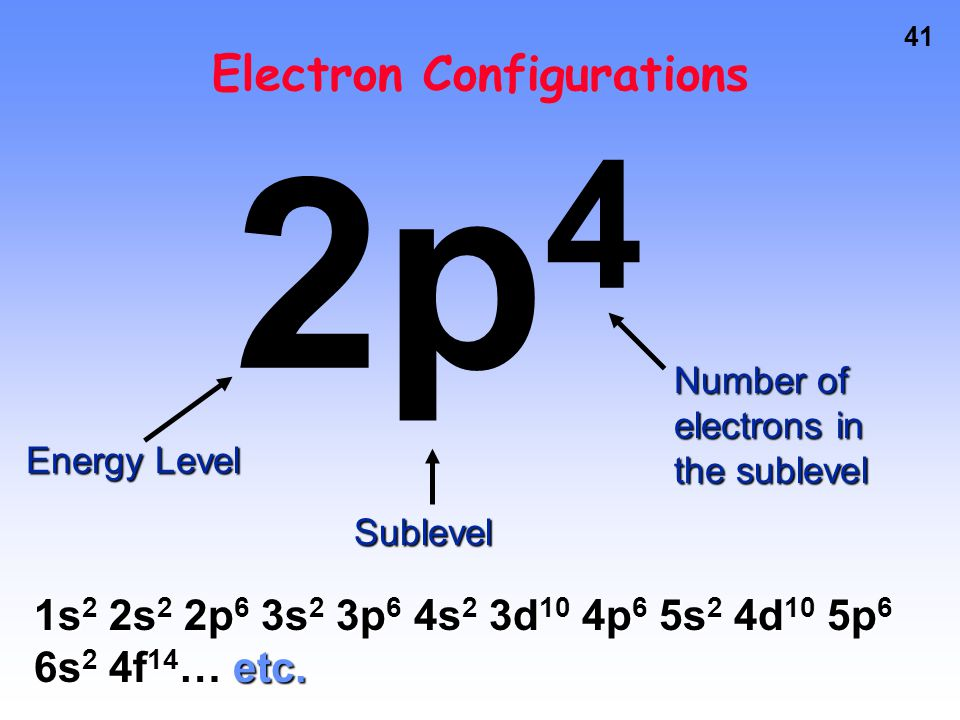 40 Electron Configurations A list of all the electrons in an atom (or ion) Must go in order (Aufbau principle) 2 electrons per orbital, maximum (Hund'