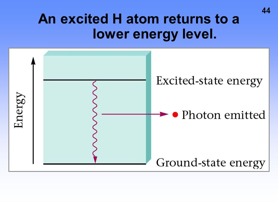 43 An excited lithium atom emitting a photon of red light to drop to a lower energy state.