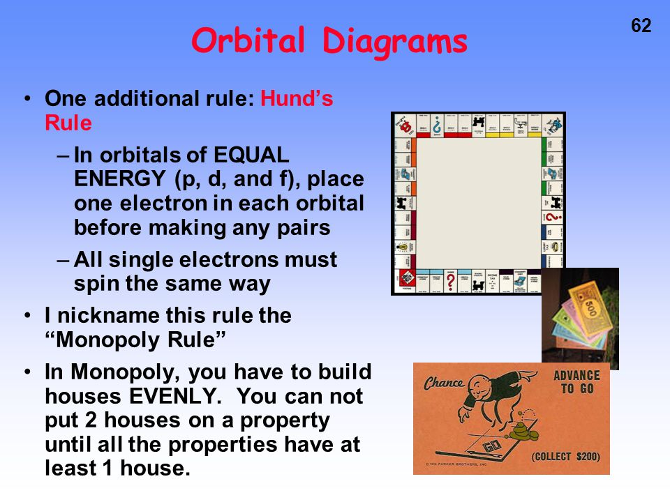 61 Orbital Diagrams Graphical representation of an electron configuration One arrow represents one electron Shows spin and which orbital within a subl