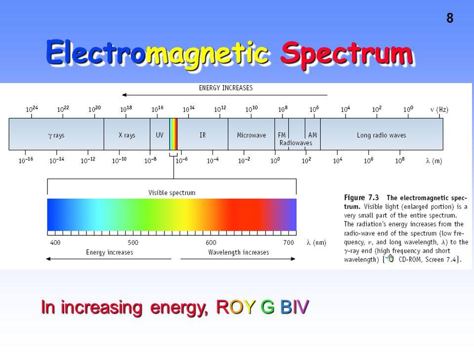 18 Light Spectrum Lab!