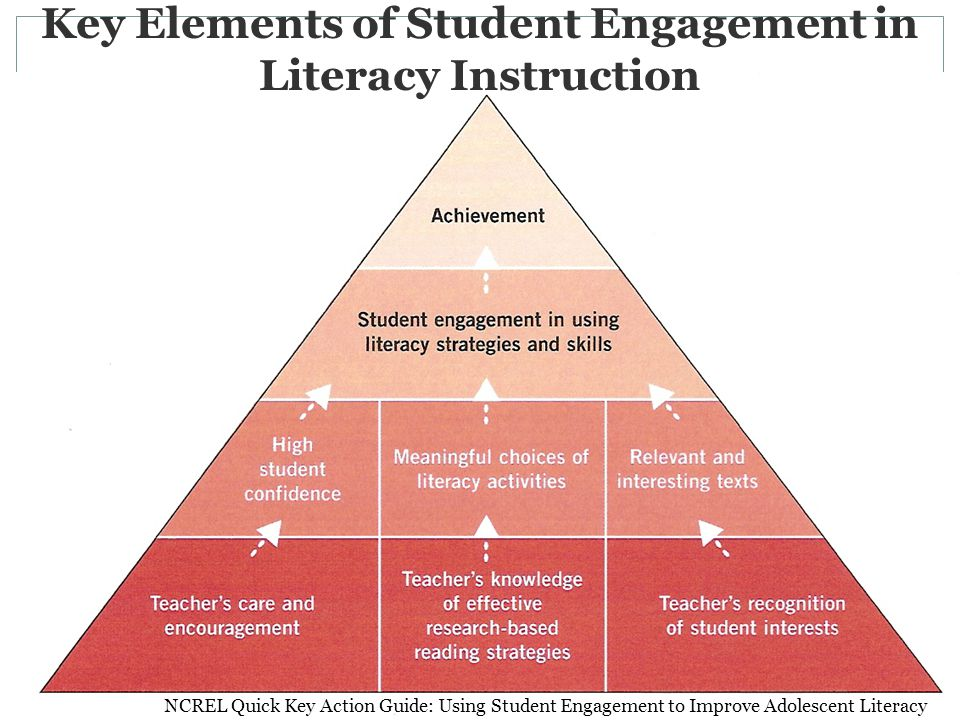 Key Elements of Student Engagement in Literacy Instruction NCREL Quick Key Action Guide: Using Student Engagement to Improve Adolescent Literacy