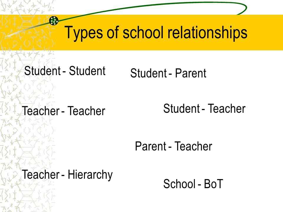 Types of school relationships Student - Student Student - Parent Teacher - Teacher Parent - Teacher Student - Teacher Teacher - Hierarchy School - BoT