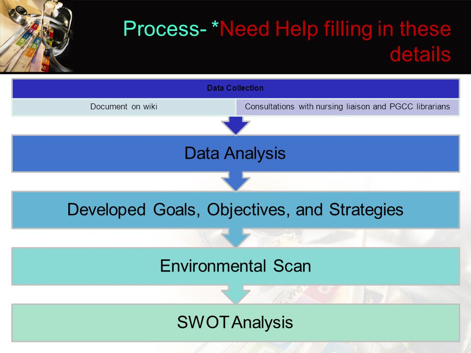 Process- *Need Help filling in these details SWOT Analysis Environmental Scan Developed Goals, Objectives, and Strategies Data Analysis Data Collection Document on wikiConsultations with nursing liaison and PGCC librarians
