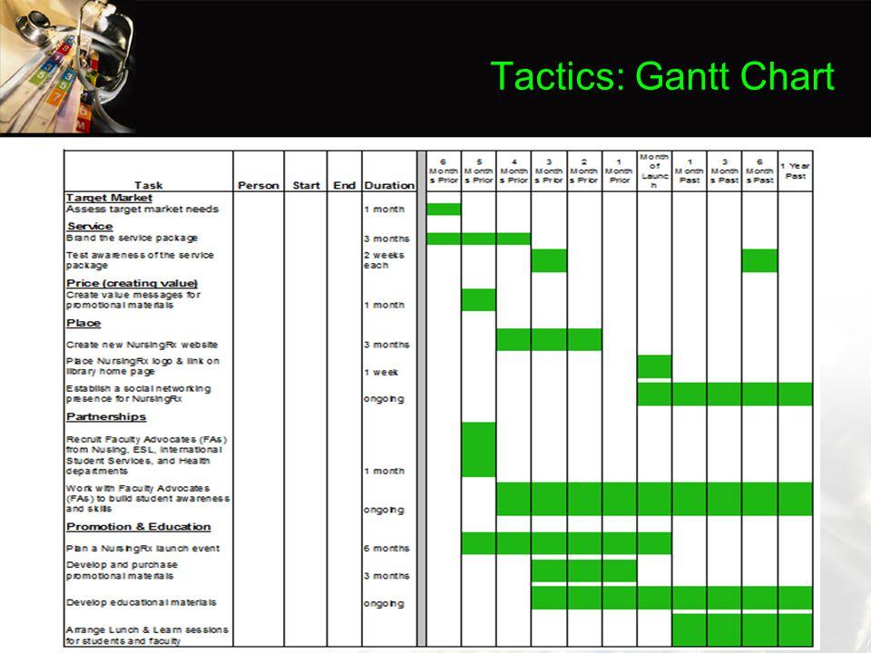 Tactics: Gantt Chart