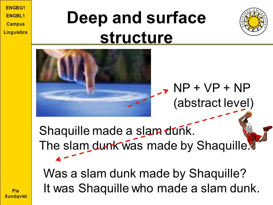 Pia Sundqvist ENGBG1 ENGBL1 Campus Linguistics Deep and surface structure Shaquille made a slam dunk. The slam dunk was made by Shaquille. NP + VP + N