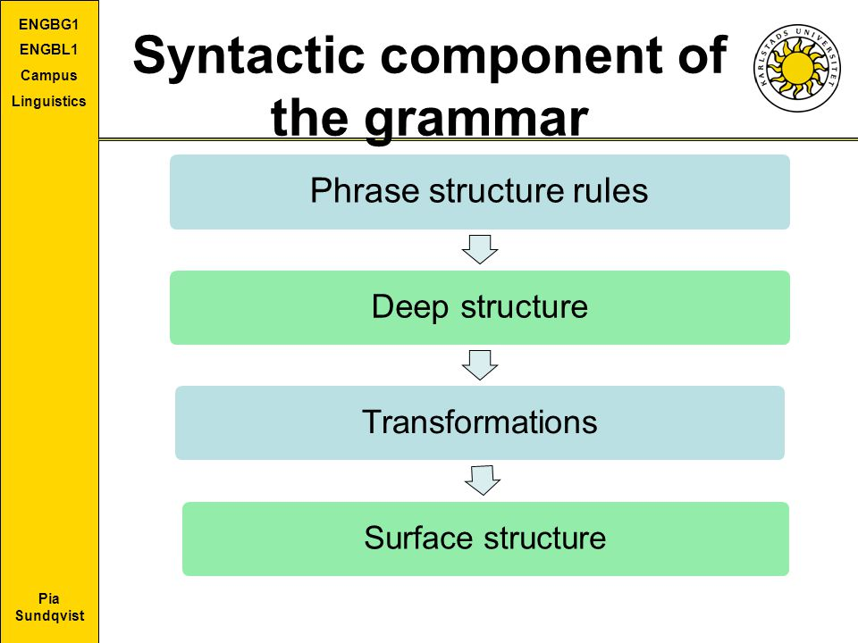 Pia Sundqvist ENGBG1 ENGBL1 Campus Linguistics Syntactic component of the grammar Phrase structure rules Deep structureTransformations Surface structu