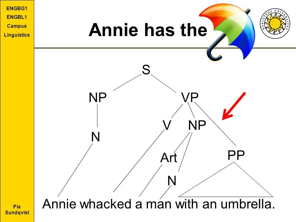 Pia Sundqvist ENGBG1 ENGBL1 Campus Linguistics Annie has the S NPVP N VNP Annie whacked a man with an umbrella. Art N PP