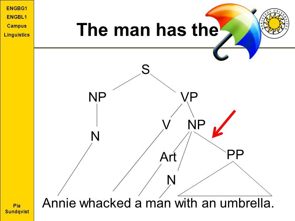Pia Sundqvist ENGBG1 ENGBL1 Campus Linguistics The man has the S NPVP N VNP Annie whacked a man with an umbrella. Art N PP