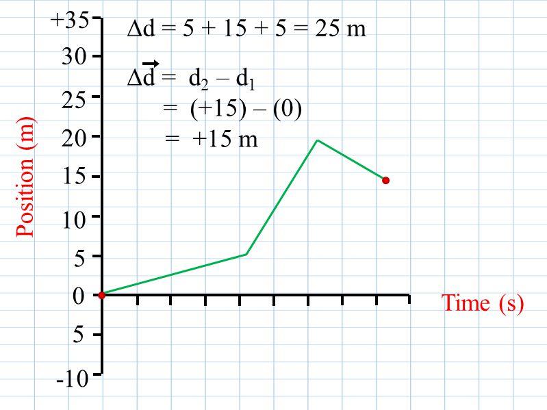 Position (m) Time (s) 0 +35 30 25 20 15 10 5 5 -10 ∆d = 5 + 15 + 5 = 25 m ∆d = d 2 – d 1 = (+15) – (0) = +15 m