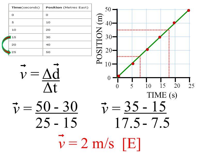 POSITION (m) TIME (s) 10 20 30 40 50 5 10 1520 25 0 0 v = v = 2 m/s [E] 50 - 30 25 - 15 v = Δd Δt v = 35 - 15 17.5 - 7.5